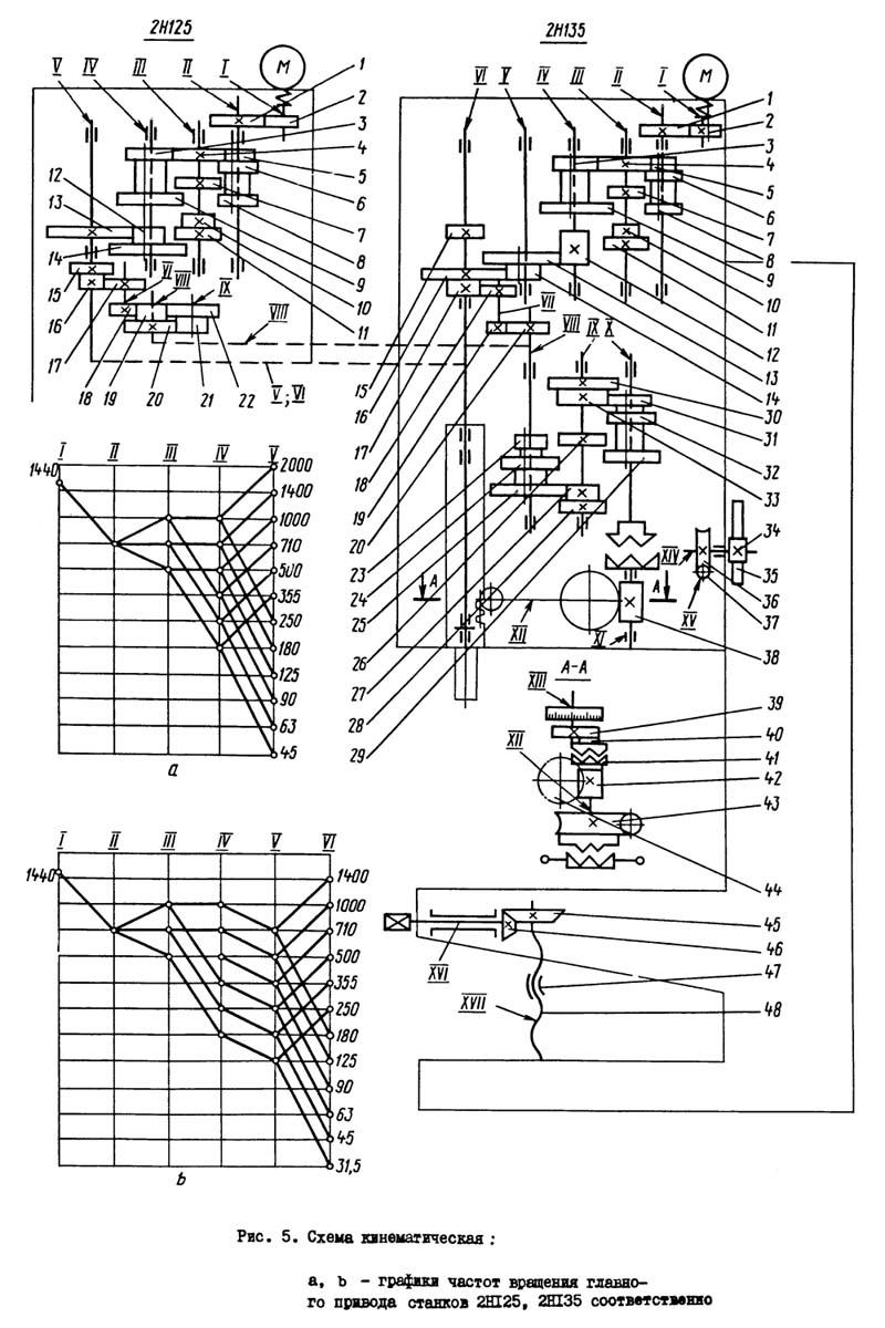 2Н125, 2Н135 Схема кинематическая сверлильного станка