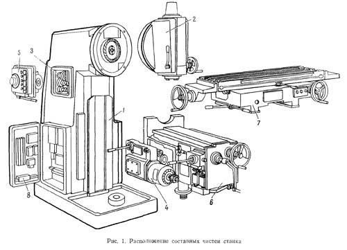 6Р12 Перечень составных частей консольно-фрезерного станка